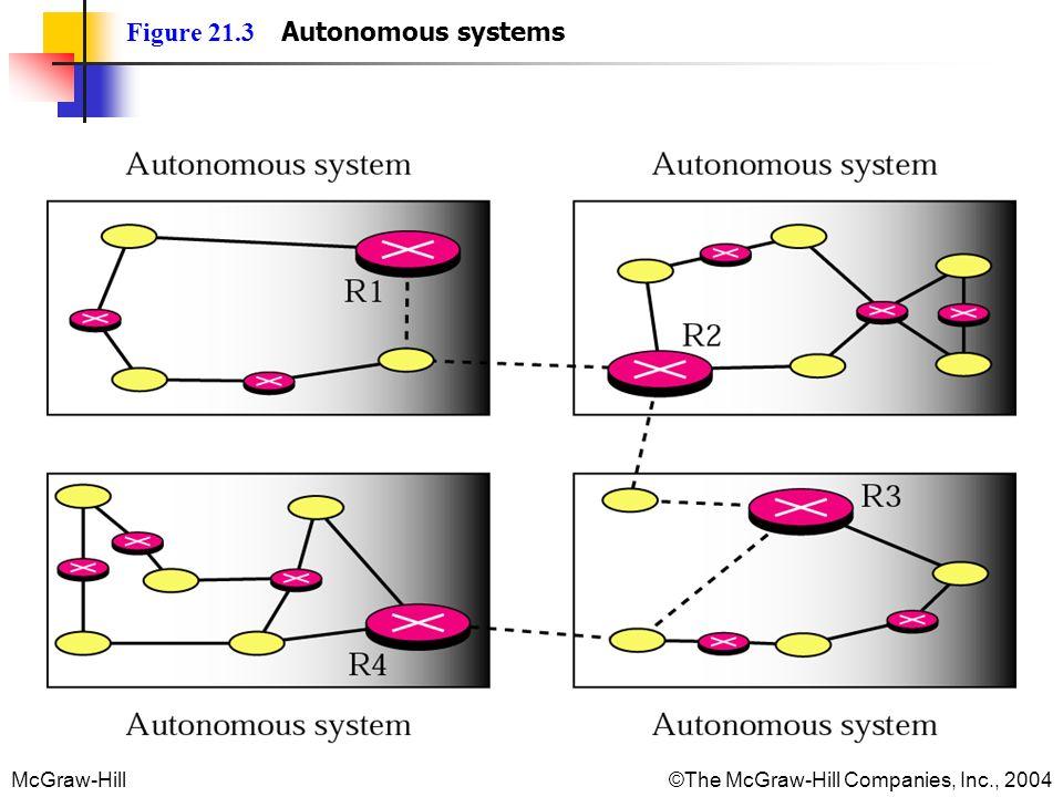 Figure 21.3 Autonomous systems