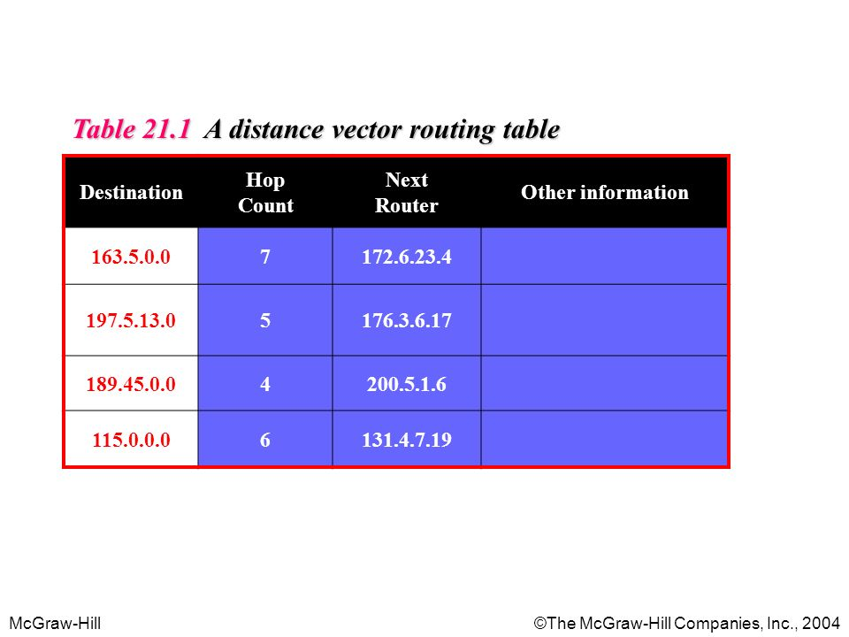 Table 21.1 A distance vector routing table