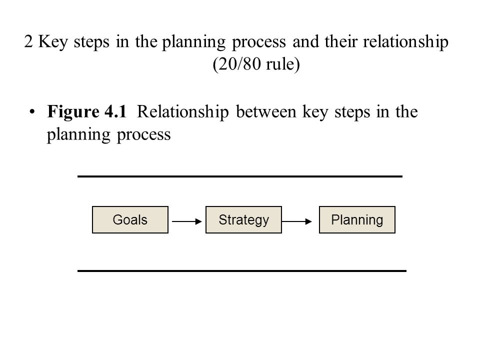 relationship between goal setting and planning
