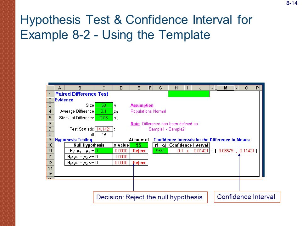 8-14 Hypothesis Test & Confidence Interval for Example 8-2 - Using the Template. Decision: Reject the null hypothesis.