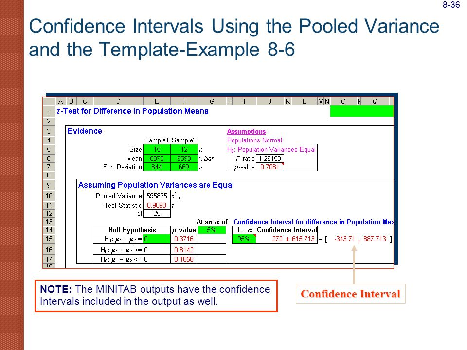 8-36 Confidence Intervals Using the Pooled Variance and the Template-Example 8-6. NOTE: The MINITAB outputs have the confidence.