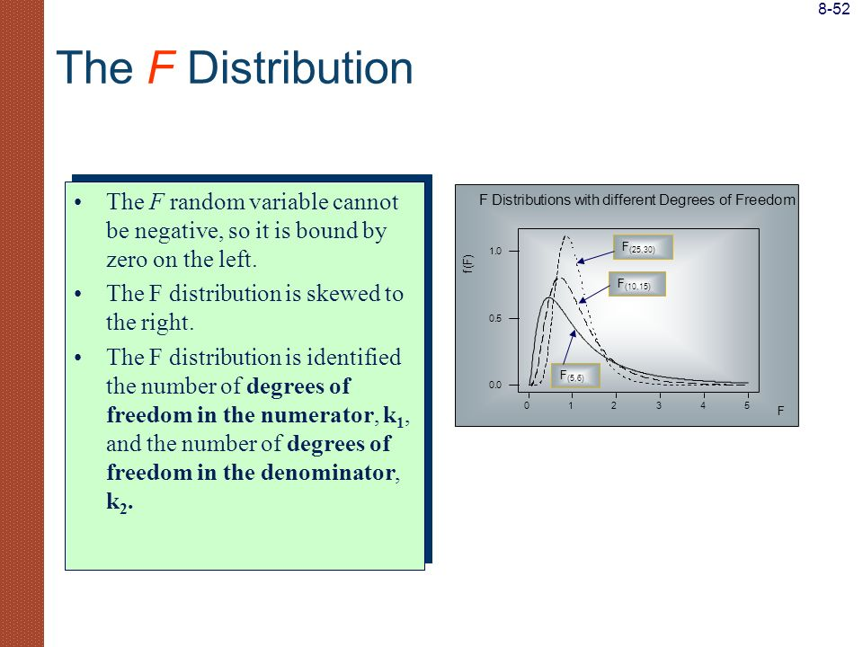 8-52 The F Distribution. The F random variable cannot be negative, so it is bound by zero on the left.