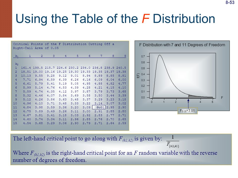 Using the Table of the F Distribution