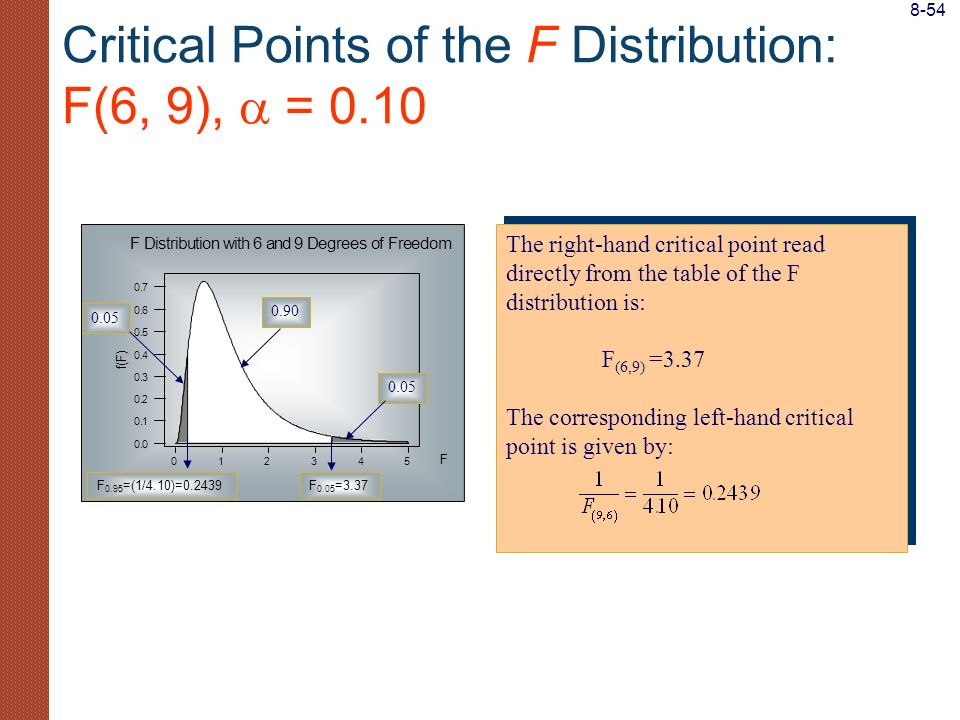 Critical Points of the F Distribution: F(6, 9),  = 0.10