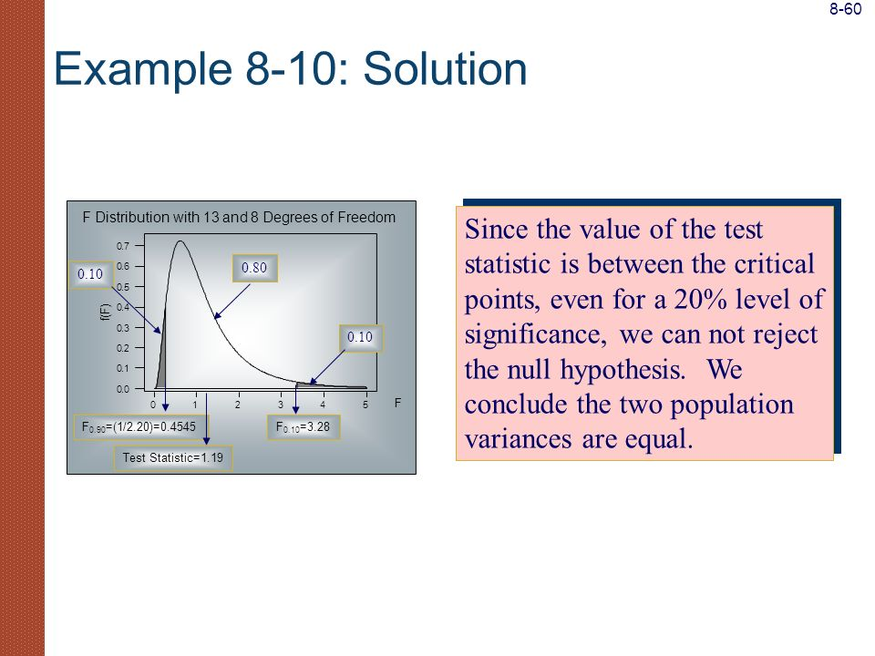 8-60 Example 8-10: Solution. F Distribution with 13 and 8 Degrees of Freedom.