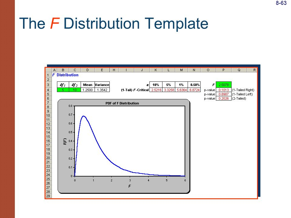 The F Distribution Template