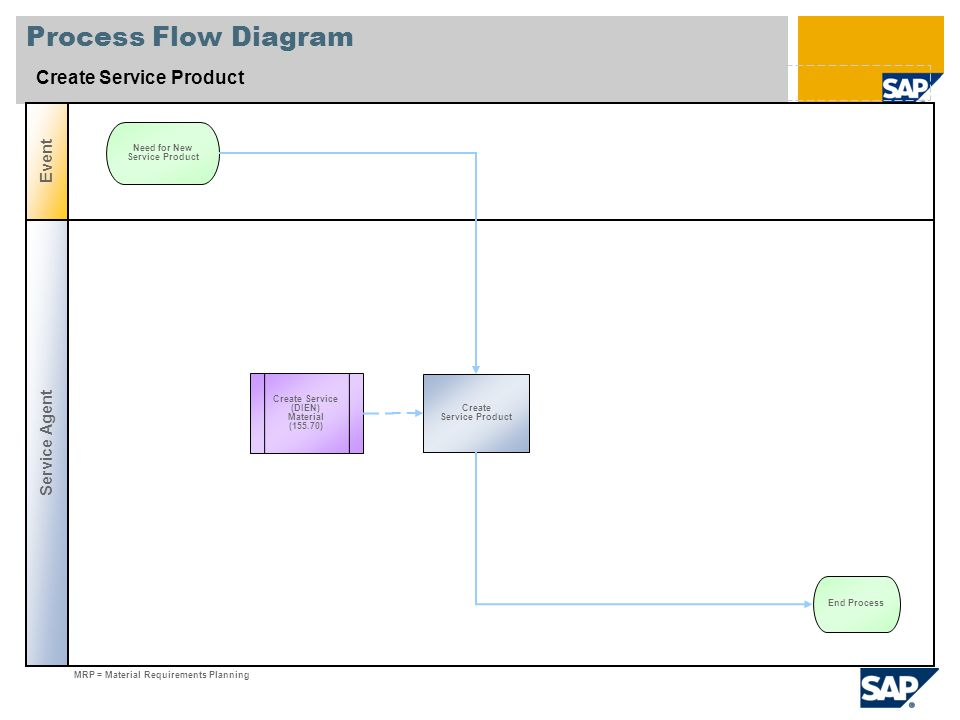 Create service product sap best practices baseline package india 2 process flow diagram ccuart Choice Image