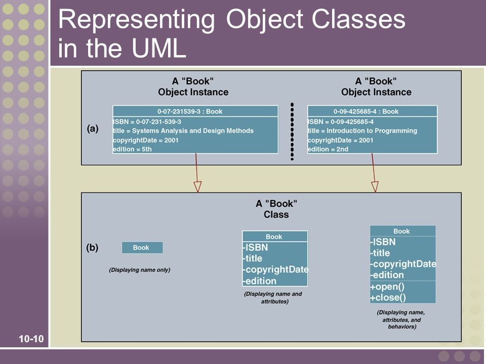 Representing Object Classes in the UML