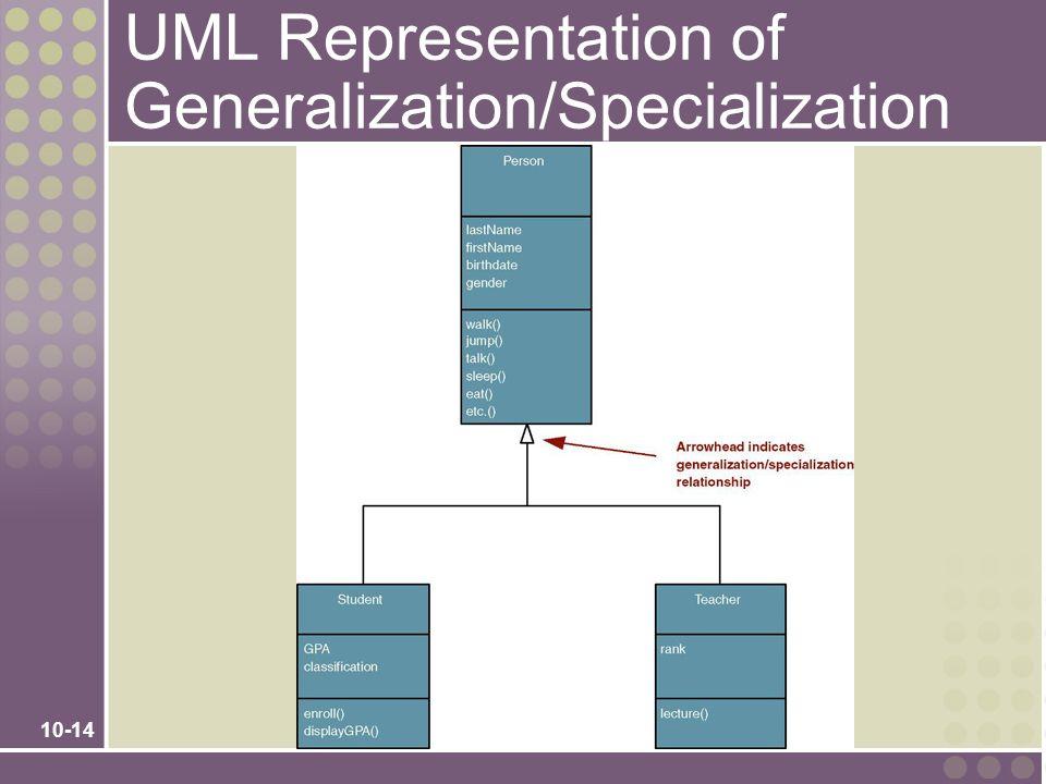 UML Representation of Generalization/Specialization
