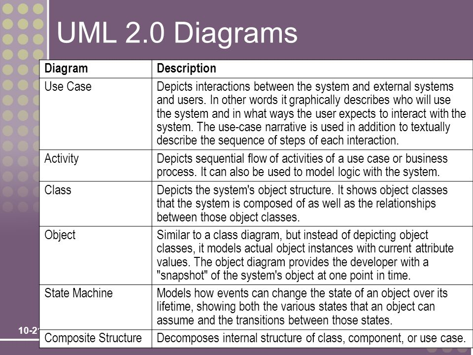 UML 2.0 Diagrams Diagram Description Use Case