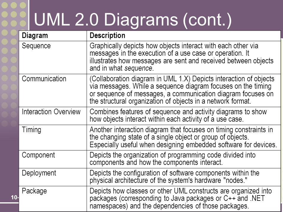 UML 2.0 Diagrams (cont.) Diagram Description Sequence