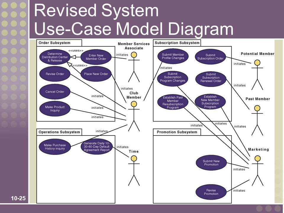 Revised System Use-Case Model Diagram
