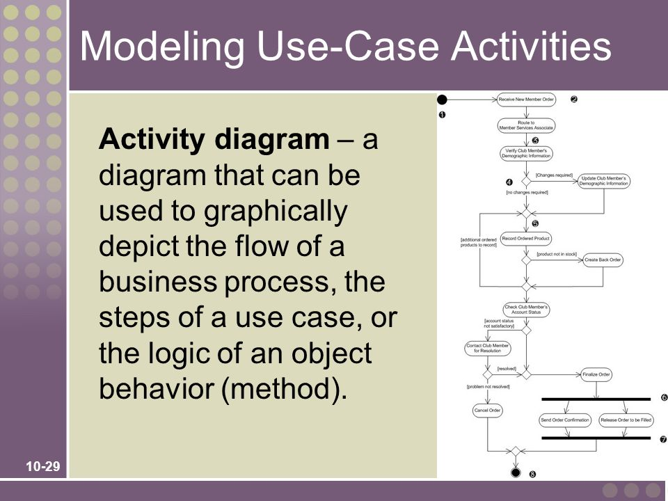 Modeling Use-Case Activities