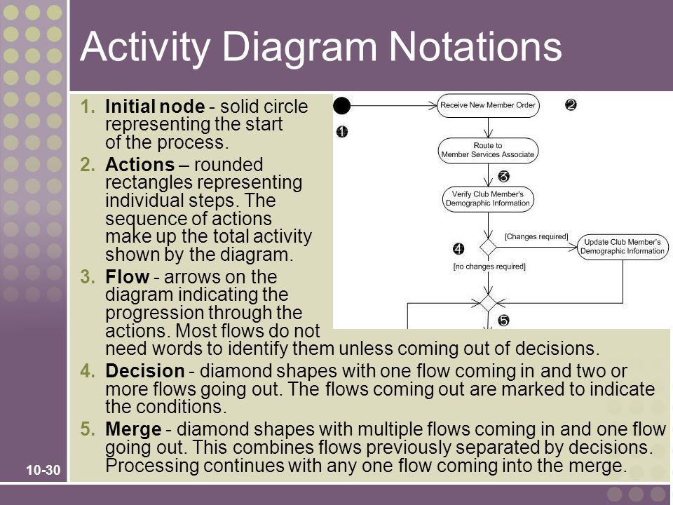 Activity Diagram Notations