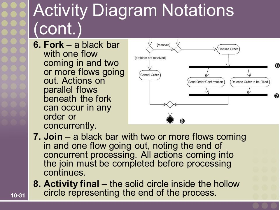 Activity Diagram Notations (cont.)
