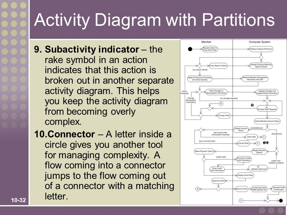 Activity Diagram with Partitions