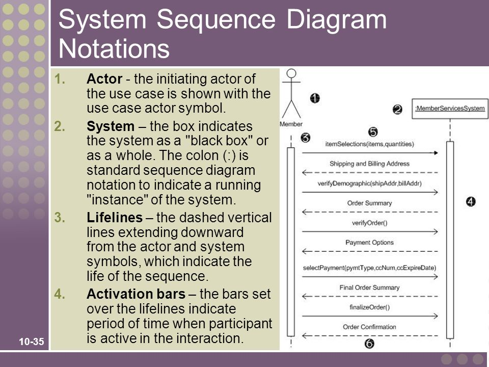 System Sequence Diagram Notations
