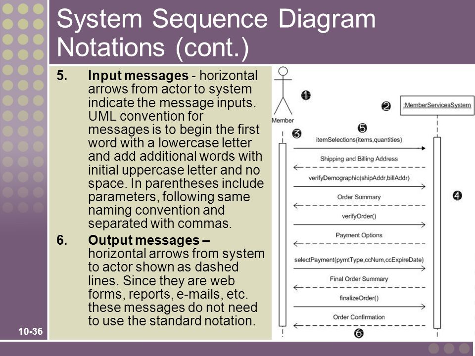 System Sequence Diagram Notations (cont.)