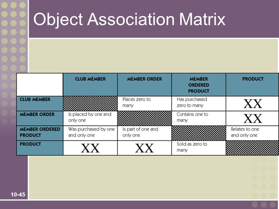 Object Association Matrix