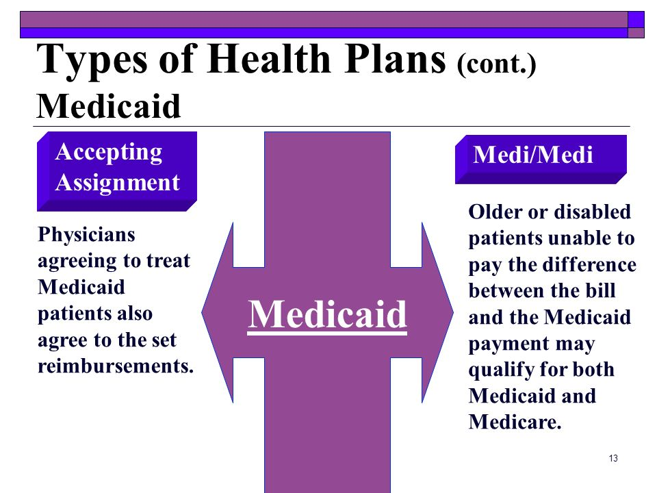 essays on medicare and medicaid Essays on medicaid medicaid/medicare medicaid/medicare the characteristics of the early periodic screening, diagnosis.