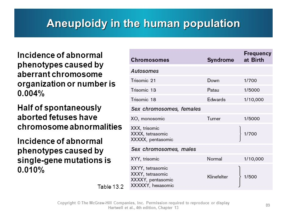 Aneuploidy in the human population
