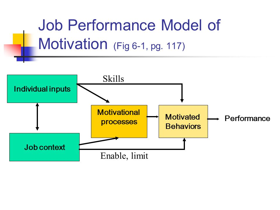 motivational incentives as correlates of performance Teacher qualities and school factors as correlates of academic performance of secondary school students  enough motivation should be provided for teachers to.