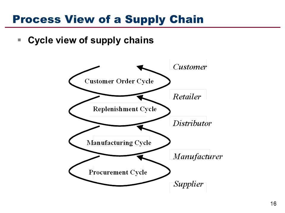 describe the cycle view of the process within a supply chain E-procurement and the purchasing process october 22 this phase of the purchasing cycle involves the physical transmittal of purchase requirements valuable supply chain research and the latest industry news, delivered free to your inbox email.