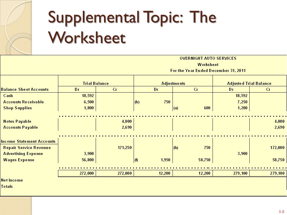 Supplemental Topic: The Worksheet