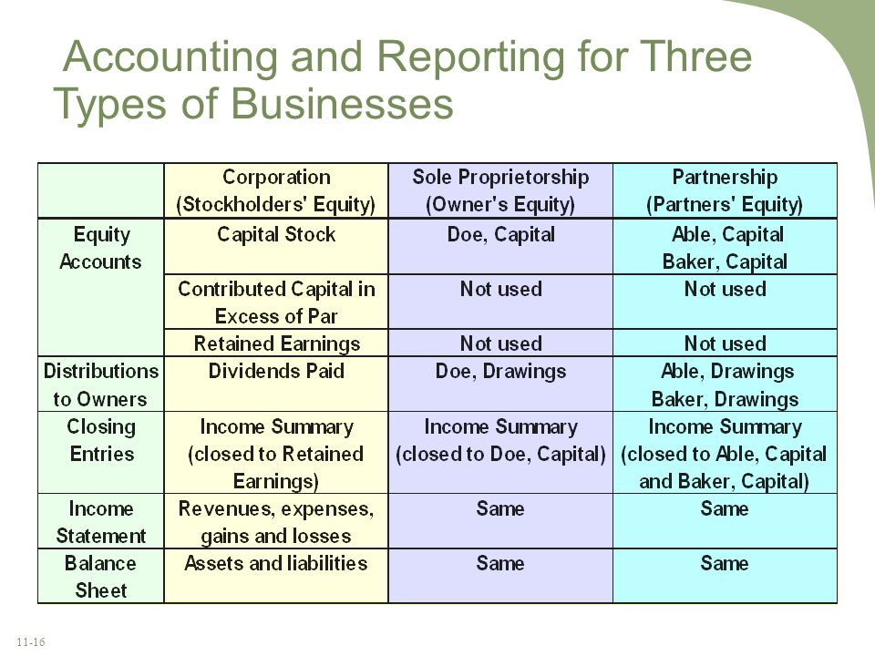 Accounting and Reporting for Three Types of Businesses