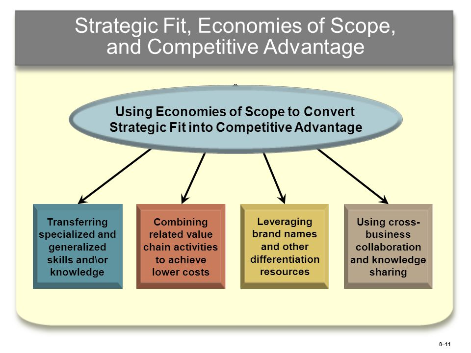 Strategic Fit, Economies of Scope, and Competitive Advantage