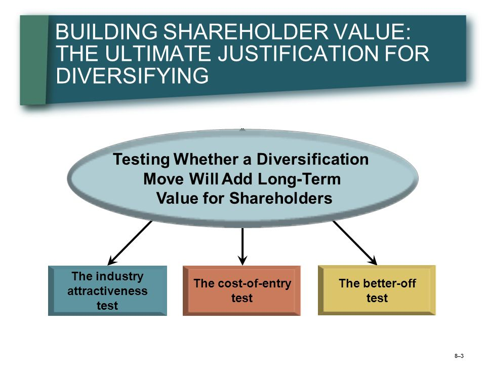 BUILDING SHAREHOLDER VALUE: THE ULTIMATE JUSTIFICATION FOR DIVERSIFYING