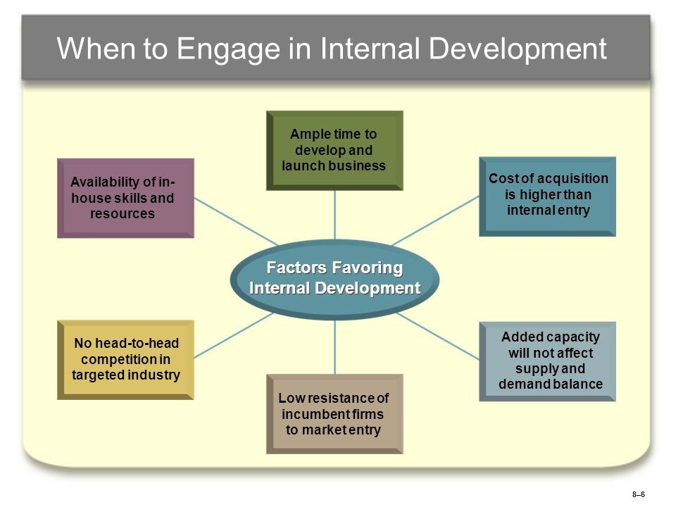 When to Engage in Internal Development