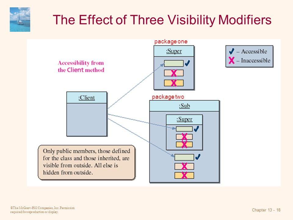 The Effect of Three Visibility Modifiers