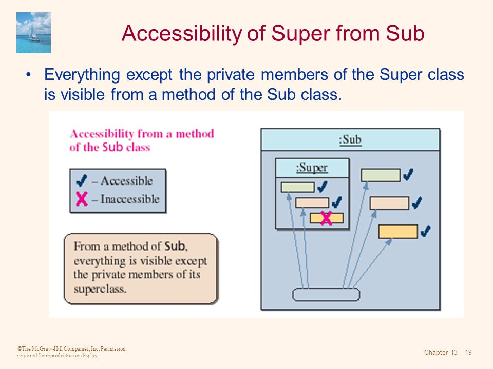 Accessibility of Super from Sub