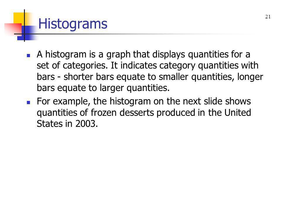 Histograms 21.