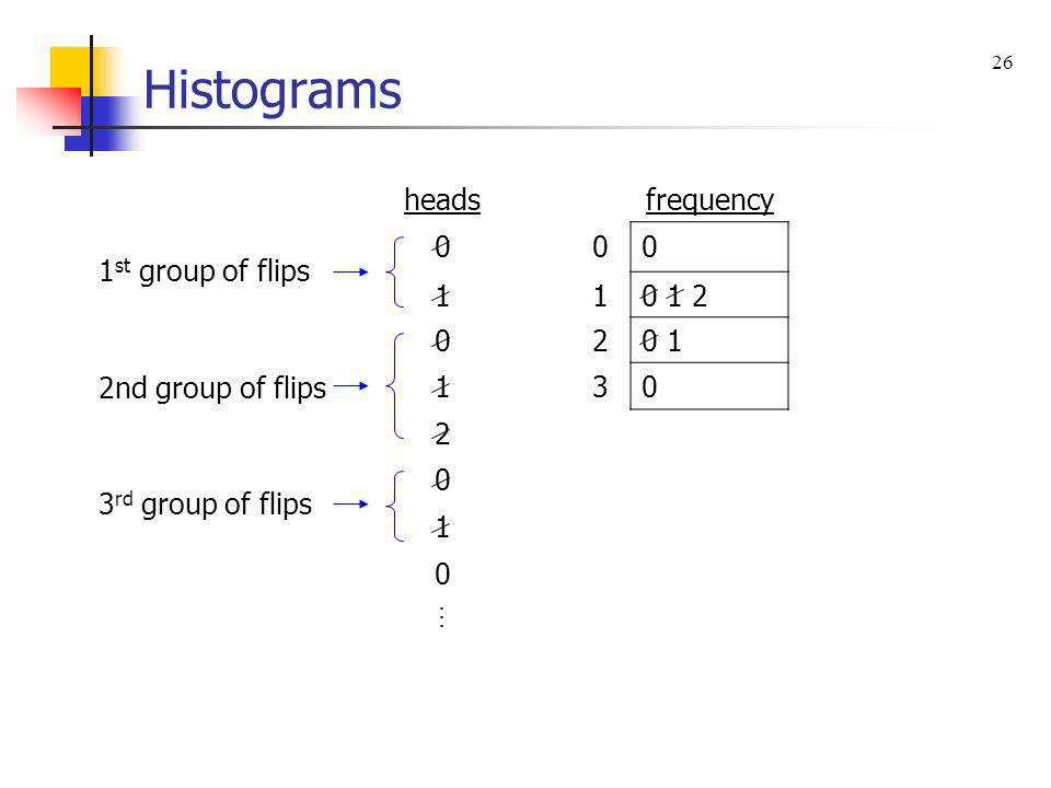 Histograms heads frequency 1st group of flips 1 0 1 2