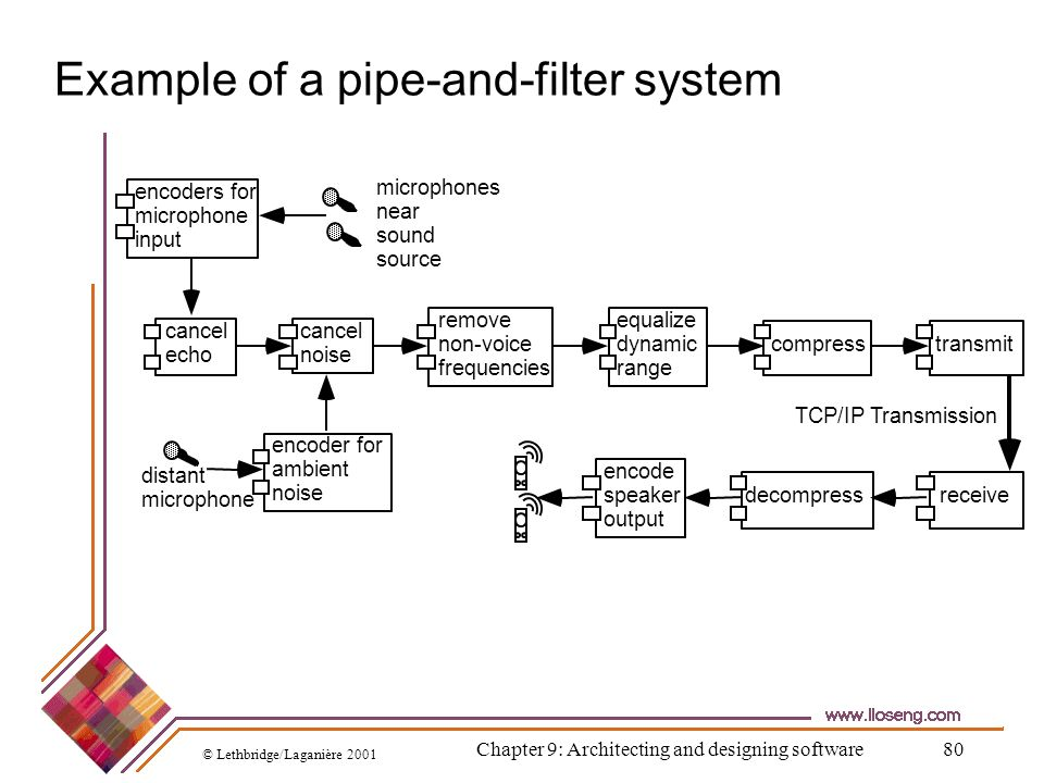 Example of a pipe-and-filter system