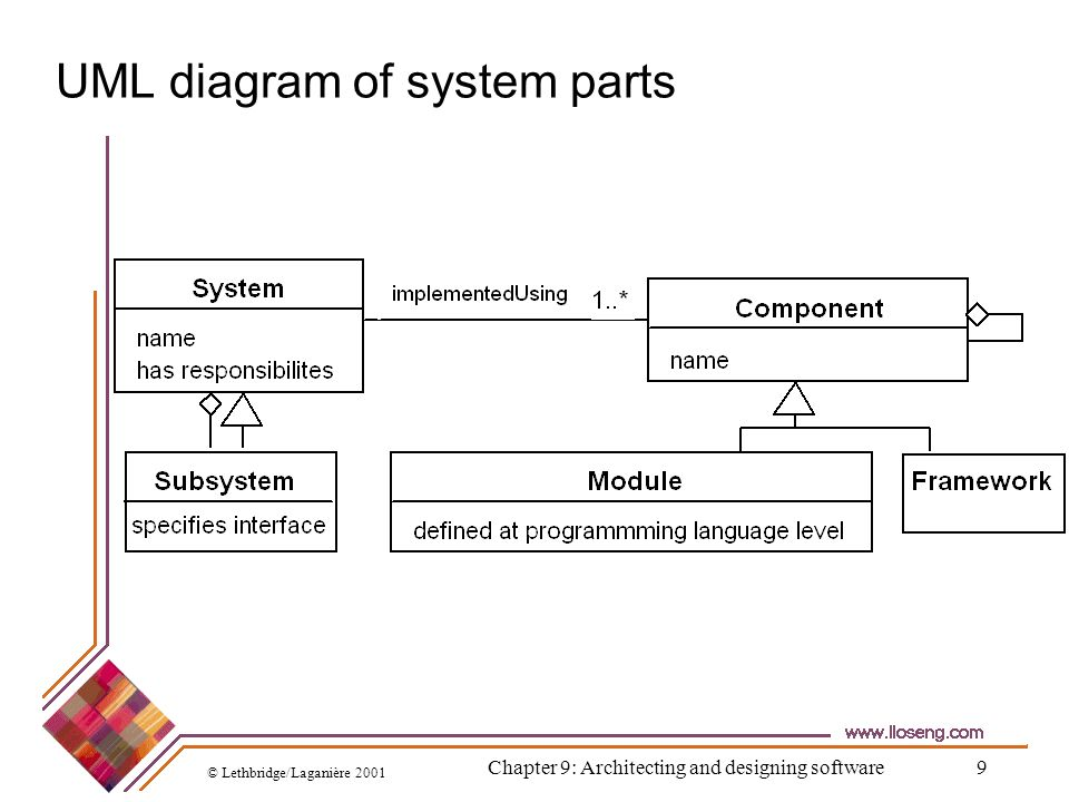 UML diagram of system parts