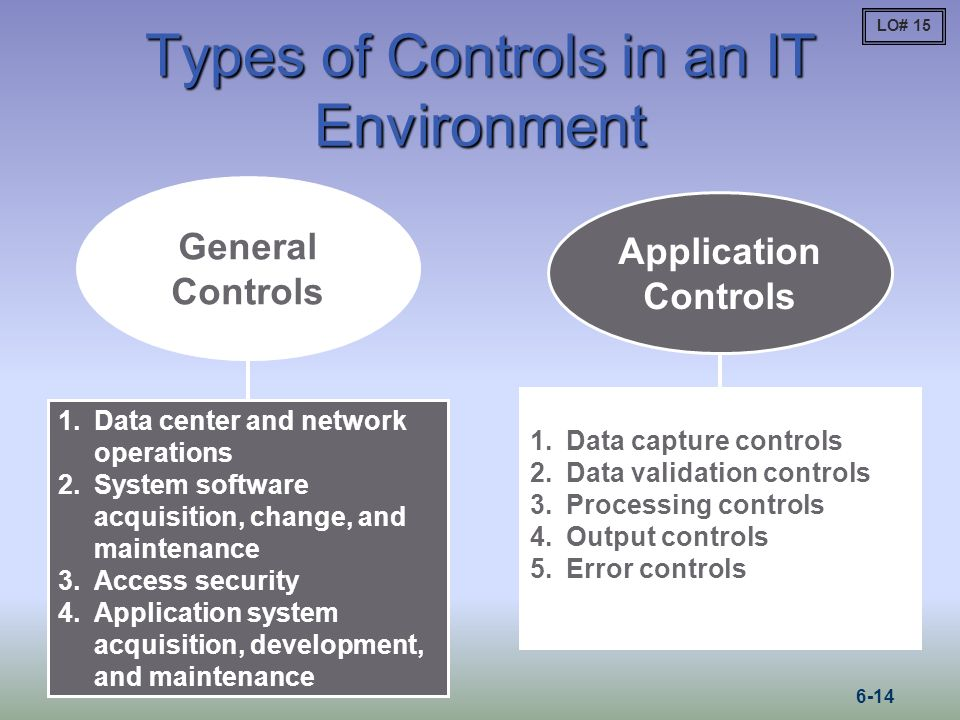 Types of Controls in an IT Environment