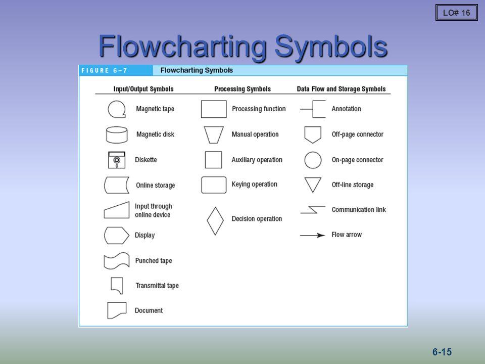 LO# 16 Flowcharting Symbols 6-15