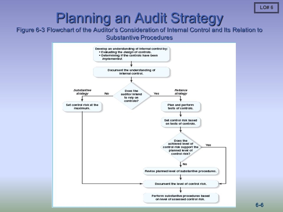 LO# 6Planning an Audit Strategy Figure 6-3 Flowchart of the Auditor's Consideration of Internal Control and Its Relation to Substantive Procedures.
