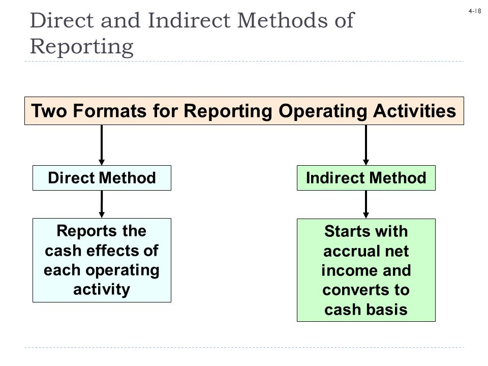 Direct and Indirect Methods of Reporting