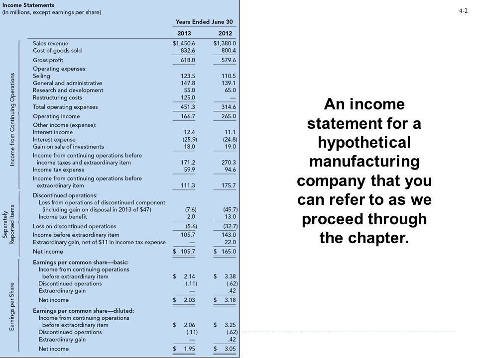 An income statement for a hypothetical manufacturing company that you can refer to as we proceed through the chapter.