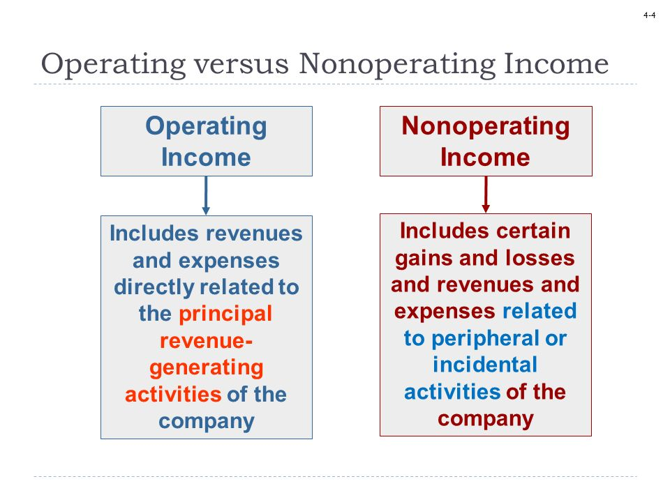 Operating versus Nonoperating Income