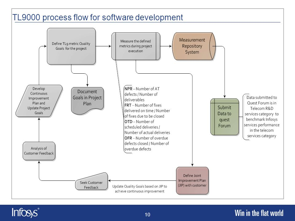 tl 9000 process map wiring diagrams