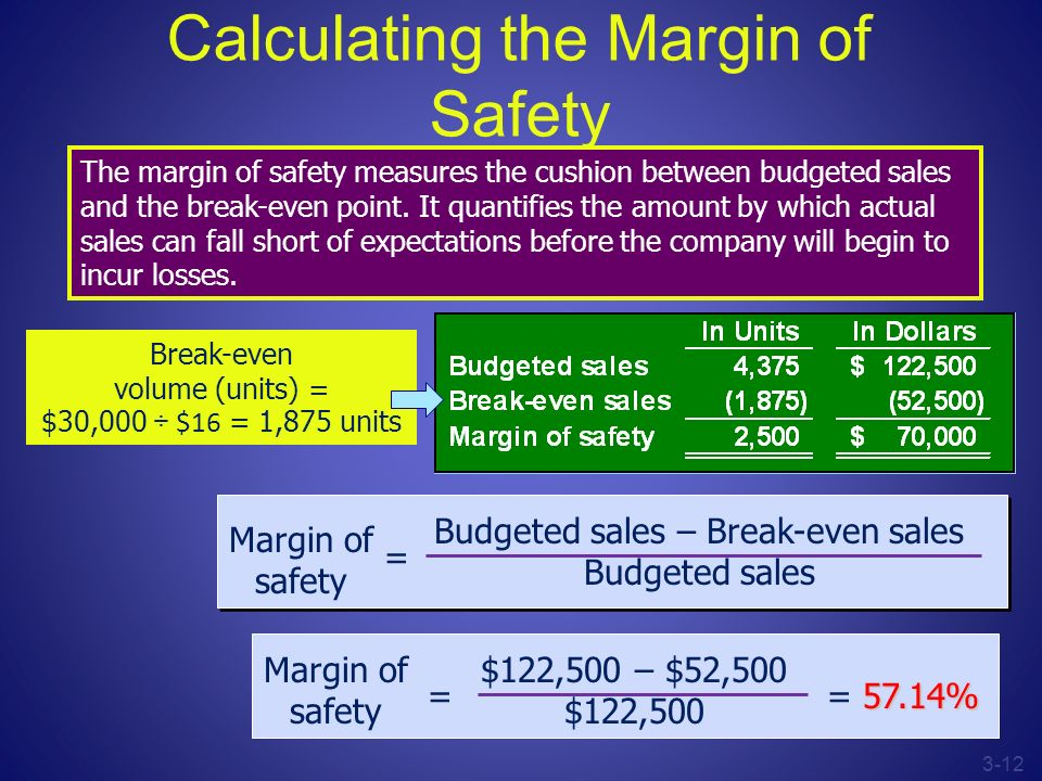 Calculating the Margin of Safety