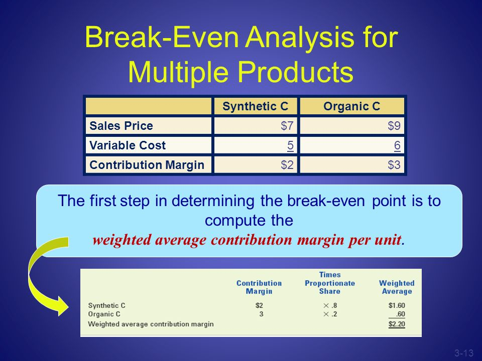 Break-Even Analysis for Multiple Products
