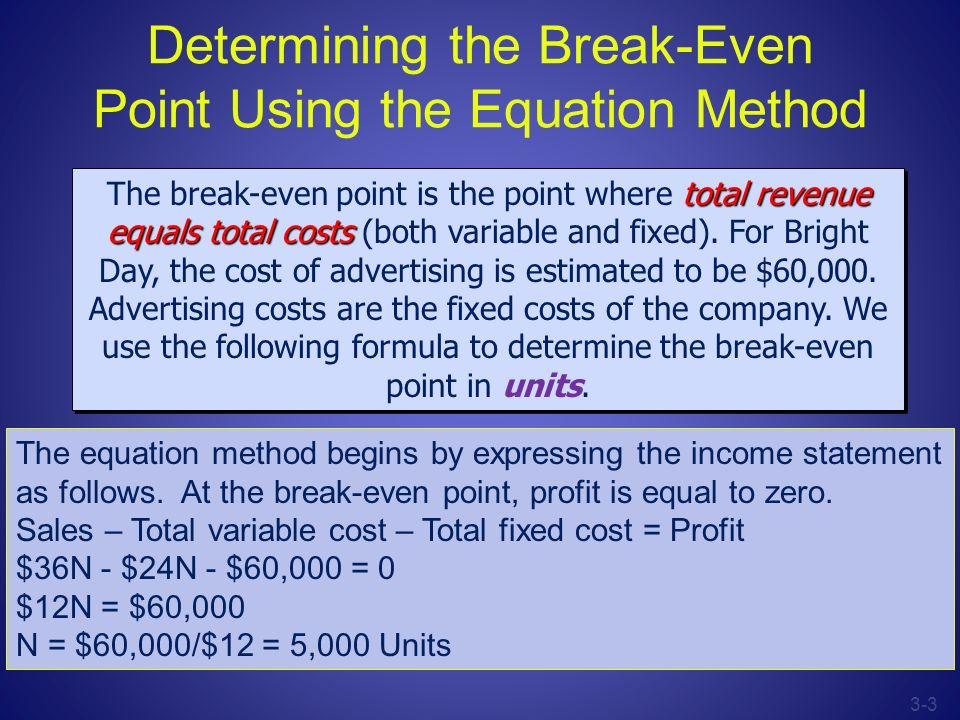 Determining the Break-Even Point Using the Equation Method