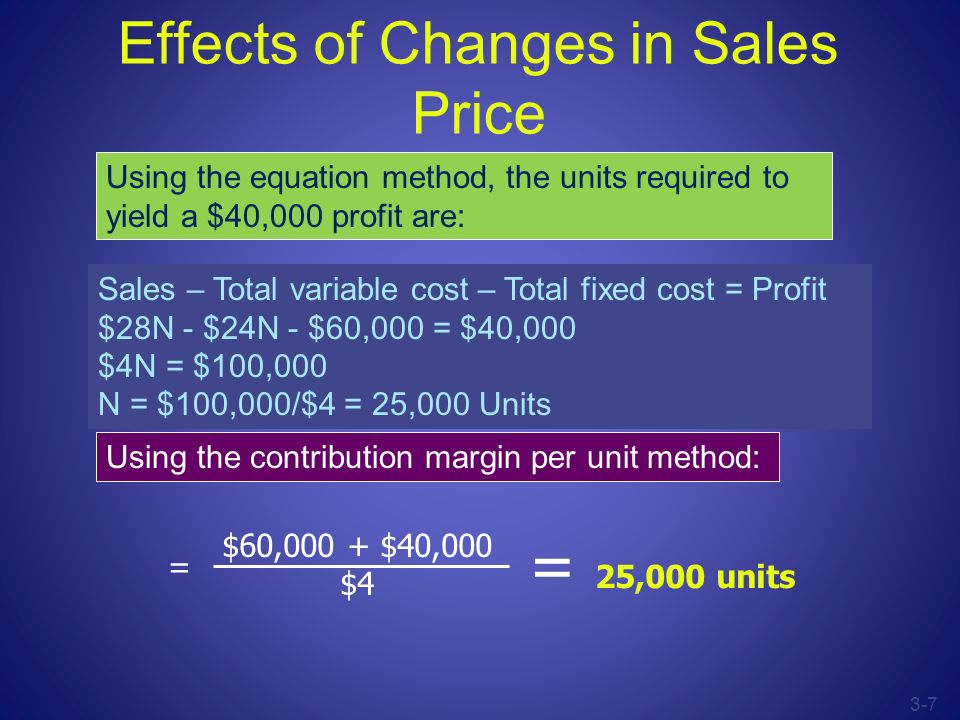 Effects of Changes in Sales Price