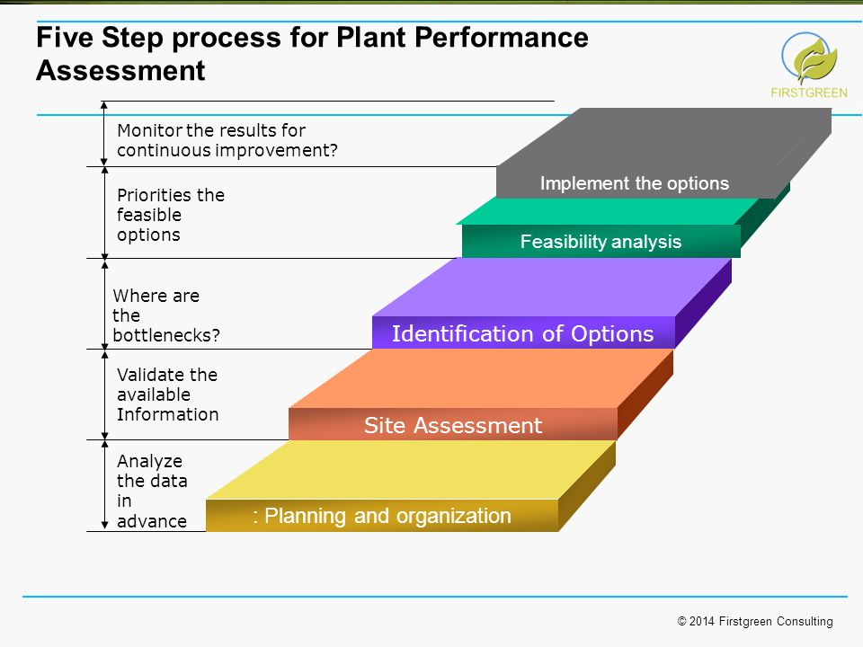 Solar Project Performance Assessment Ppt Video Online